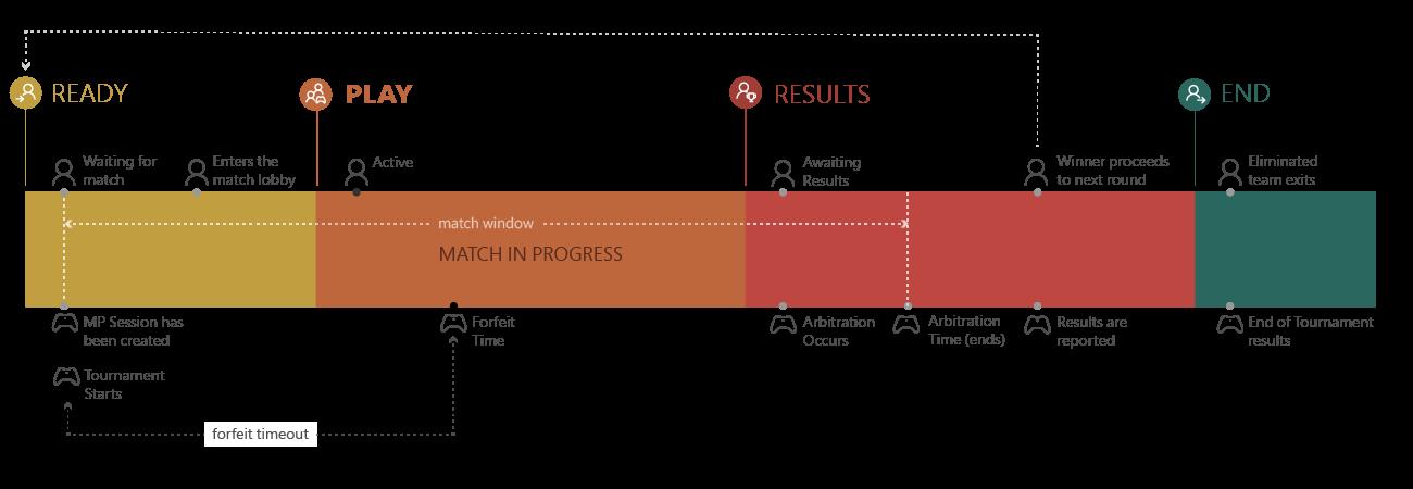 Match engagement - UWP app developer | Microsoft Docs