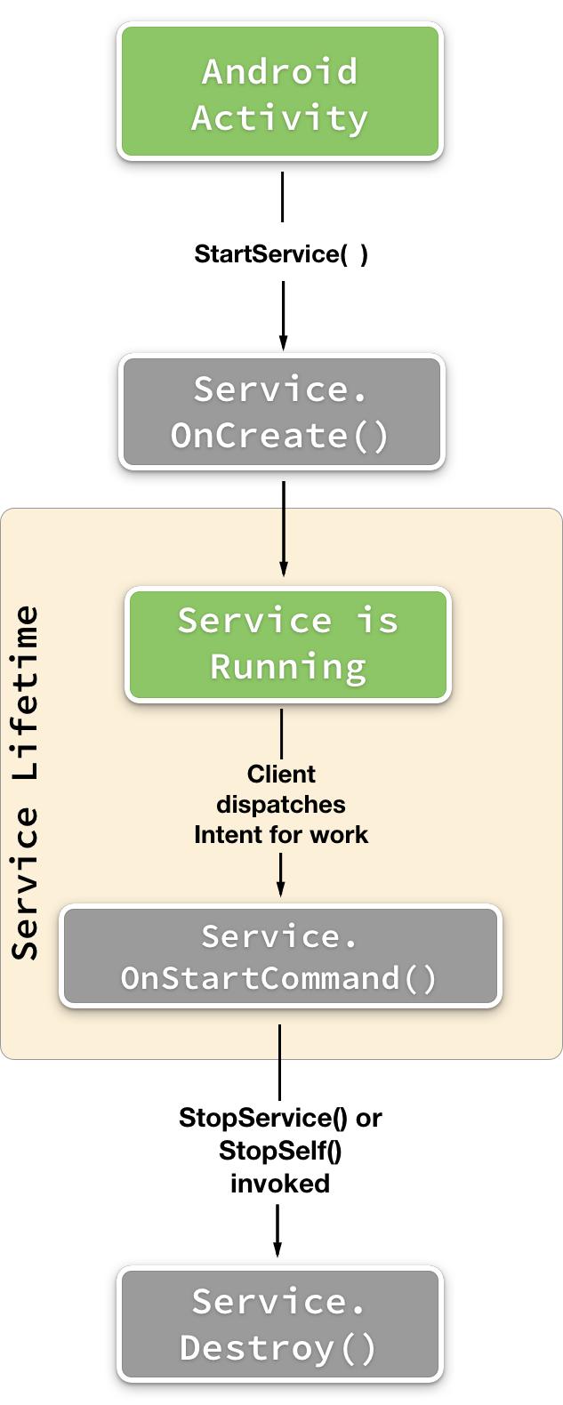 Servicios iniciados con Xamarin.Android - Xamarin | Microsoft Docs