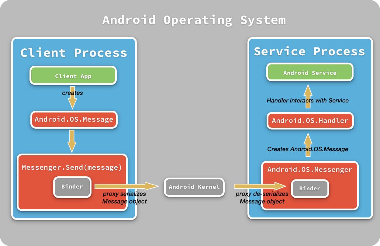 Servicios de móvil Android en procesos remotos - Xamarin | Microsoft ...