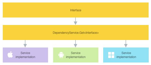 Información general de la ubicación del servicio mediante la clase DependencyService de Xamarin.Forms