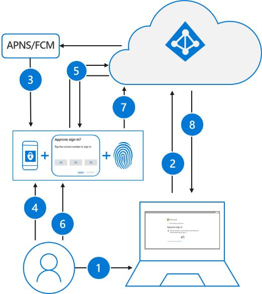 Diagrama que describe los pasos necesarios para el inicio de sesión de un usuario con la aplicación MicrosoftAuthenticator