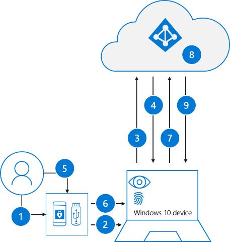 Diagrama que describe los pasos necesarios para el inicio de sesión de un usuario con una clave de seguridad FIDO2
