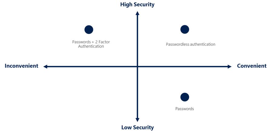 Autenticación: Seguridad frente a comodidad