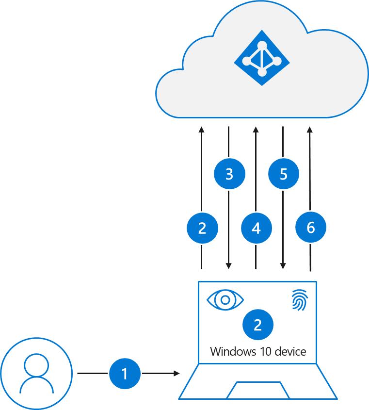 Diagrama que describe los pasos necesarios para el inicio de sesión de un usuario con WindowsHello para empresas