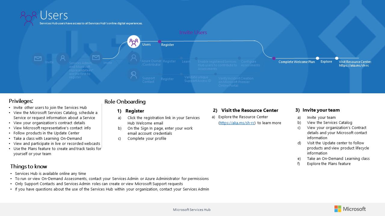 User ng Hub ng Mga Serbisyo | Microsoft Docs