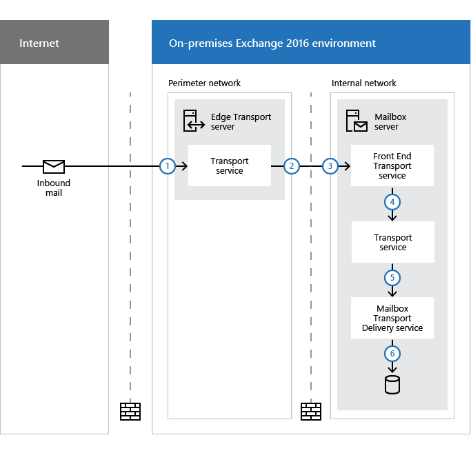 Flux de messagerie et pipeline de transport   Microsoft Docs
