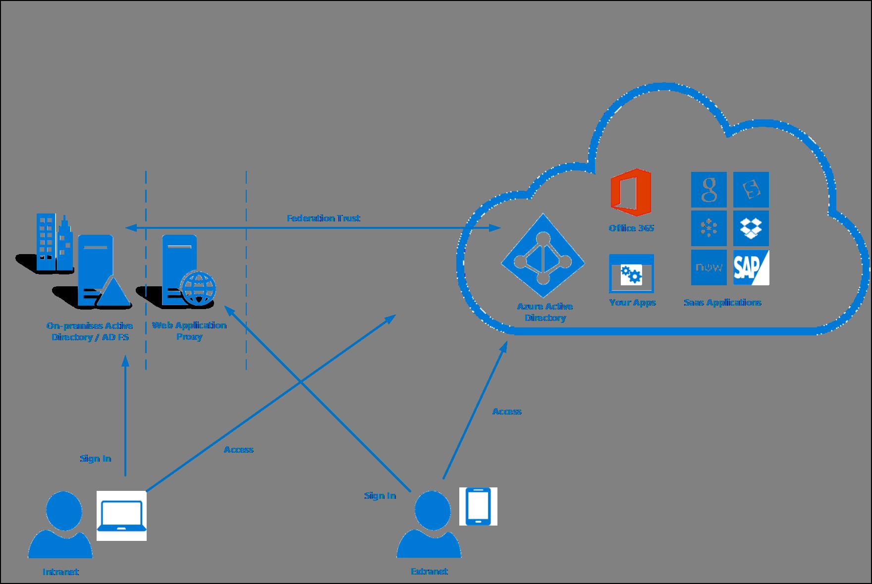 Azure Ad Connect Connexion Utilisateur Microsoft Docs