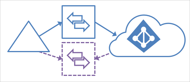 Azure AD Connect - Swing migration