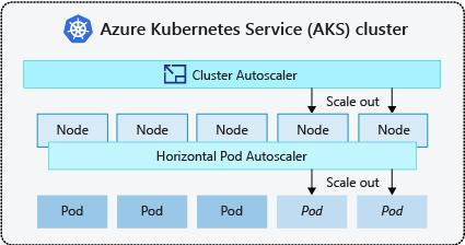 Concepts - Mettre à l'échelle des applications dans Azure ...