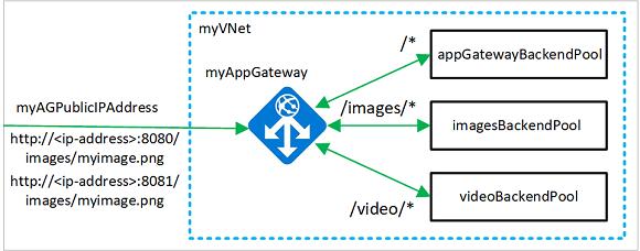 Tutoriel : Redirection basée sur un chemin utilisant l ...