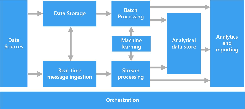 Architectures De Big Data