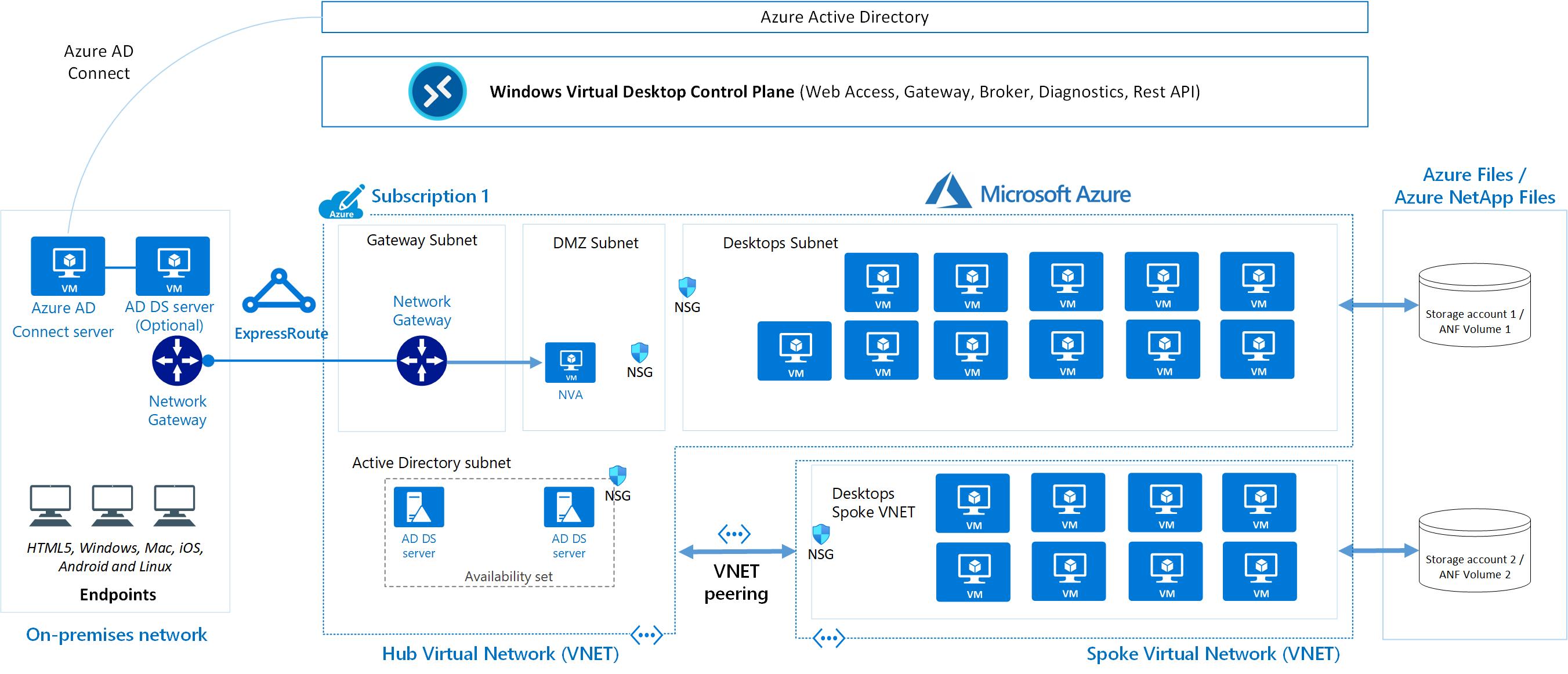 Windows Virtual Desktop pour les entreprises - Azure Example Scenarios |  Microsoft Docs