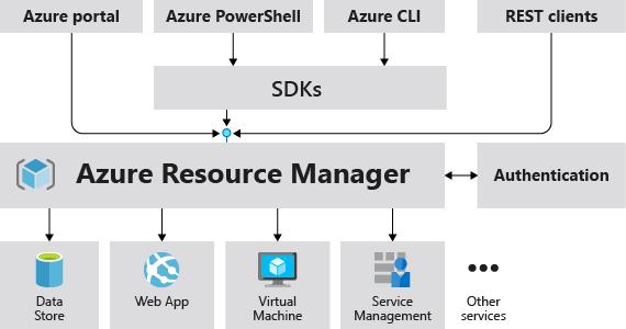 pr233sentation d�azure resource manager microsoft docs
