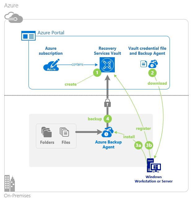 https://docs.microsoft.com/fr-fr/azure/backup/media/backup-configure-vault/initial-backup-process.png