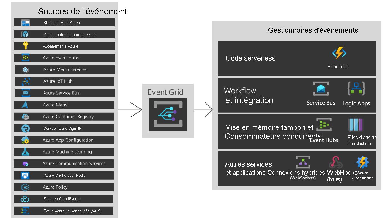 Qu'est ce qu'Azure Event Grid    Azure Event Grid   Microsoft Docs
