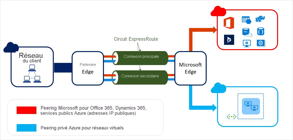 Expressroute Basic on Hybrid Circuit Diagram Basic