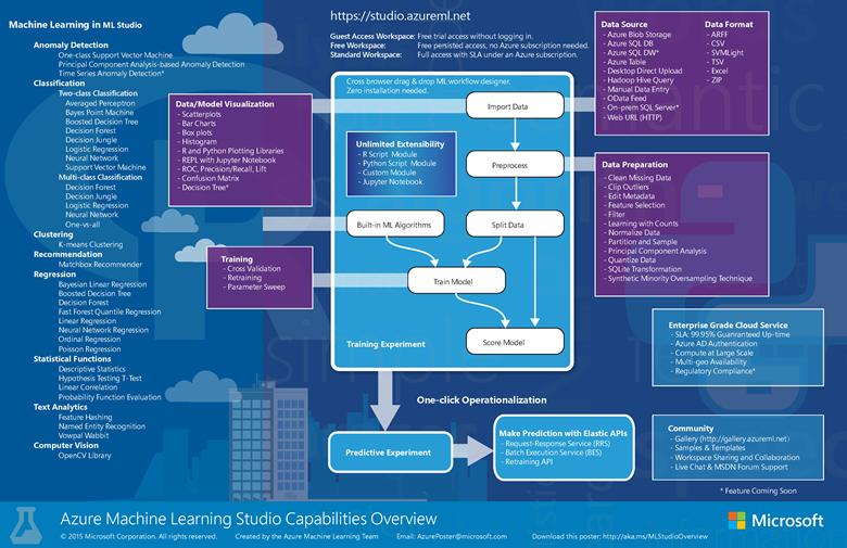Vue d'ensemble des fonctionnalités de Microsoft Machine Learning Studio (classique)