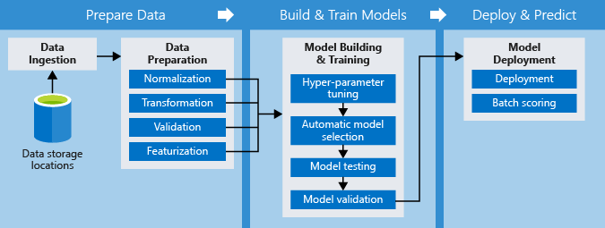 Pipelines Machine Learning dans le service Azure Machine Learning