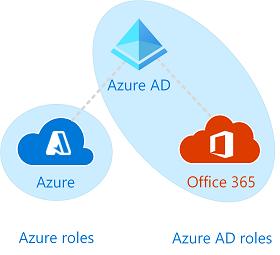 Rôles RBAC Azure versus administrateur Azure AD