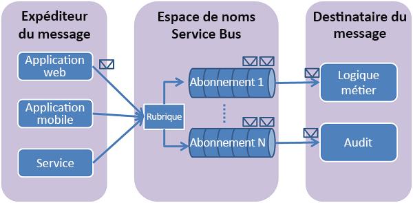Utilisation des rubriques azure service bus avec java - Office national de publication et de communication ...