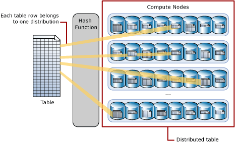 Distributed table