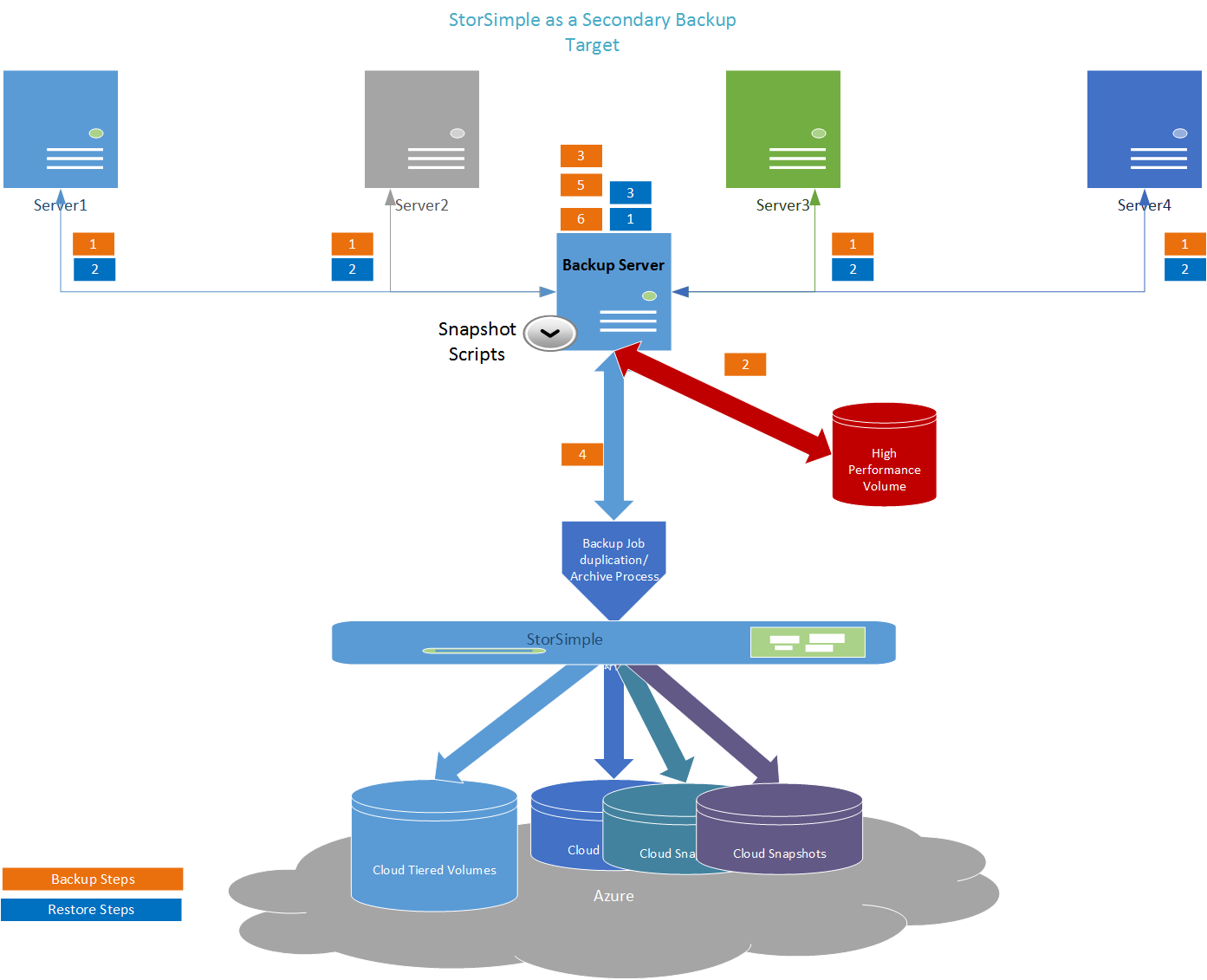 Veeam Cloud Connect furthermore Storage Snapshot Backup From Hpe 3par Storeserv in addition Veeam Backup 7 furthermore Replication job in addition White Box Storage. on veeam backup diagram