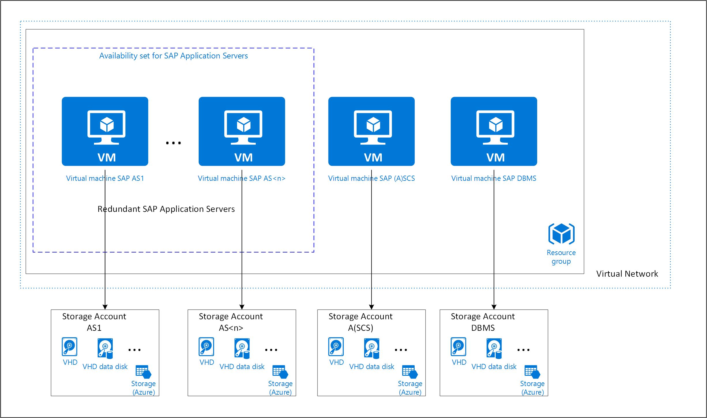 Utiliser le red marrage de la machine virtuelle d for L architecture d un systeme de messagerie