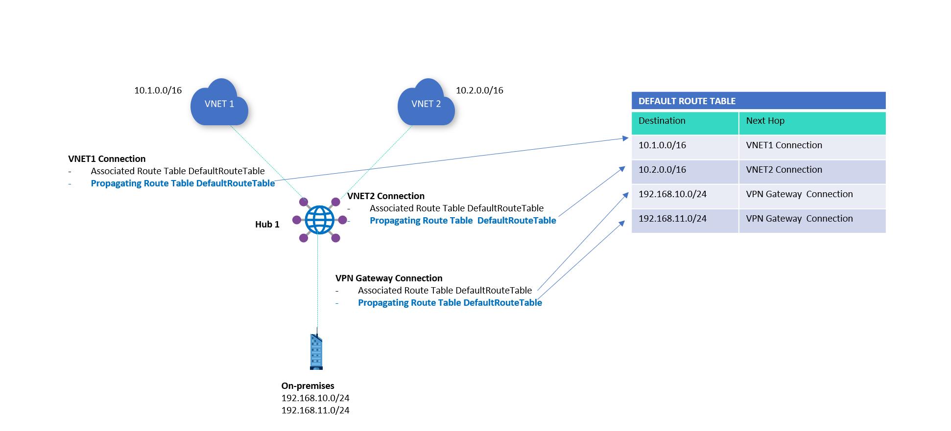 À propos du routage de hub virtuel - Azure Virtual WAN  Microsoft