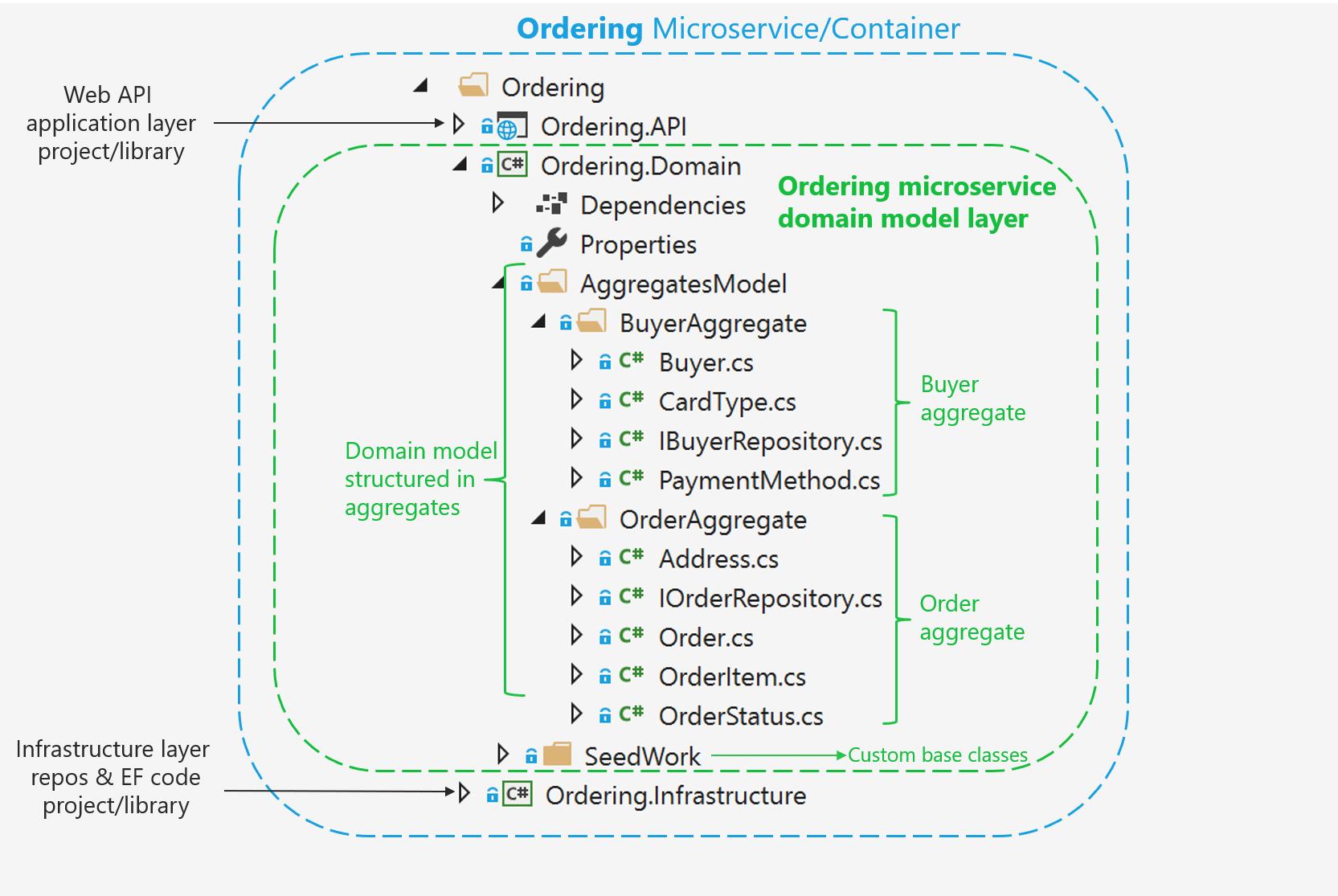 Impl mentation d un mod le de domaine de microservice avec for Domaine architecture