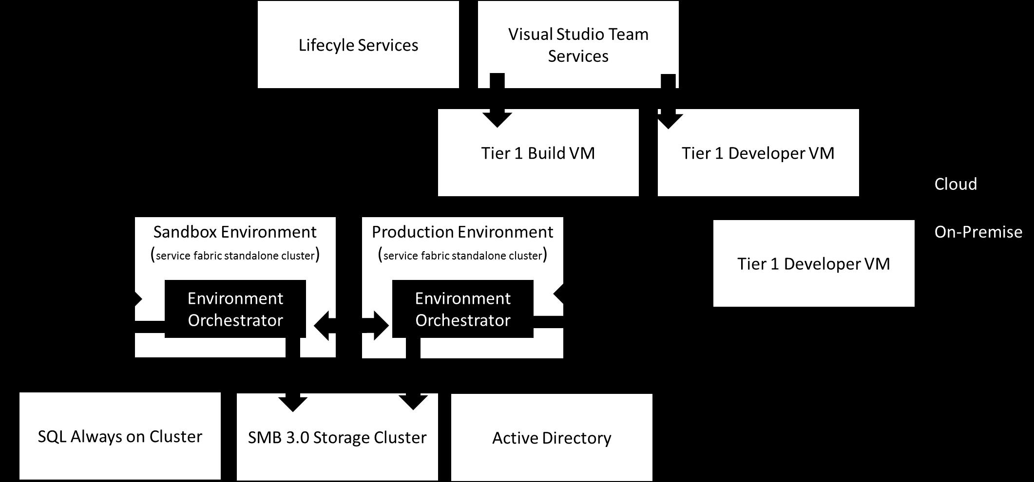 On Premises Deployment Option Finance Amp Operations