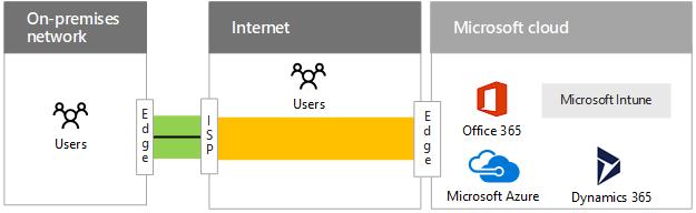 sites de branchement MPLS