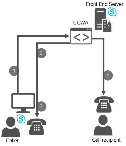 Plan pour un appel via le bureau dans skype pour business - Skype bureau ...