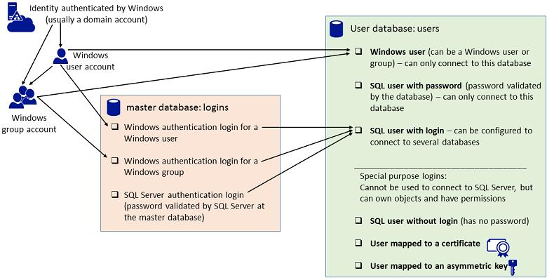 Creer Un Utilisateur De Base De Donnees Sql Server Microsoft Docs