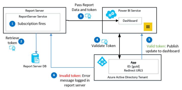 Microsoft SQL Server services de rapports de téléchargement