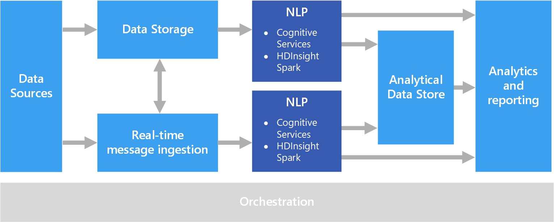 natural language processing microsoft docs