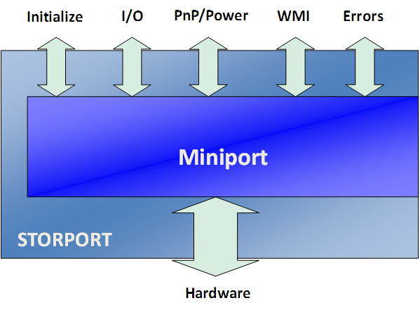 DIFFERENCE BETWEEN SCSIPORT AND STORPORT WINDOWS DRIVER DOWNLOAD