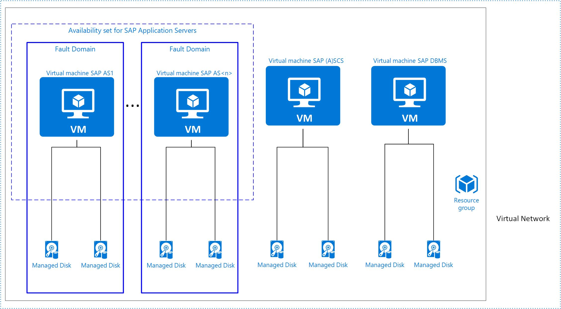 6cb806e2d2 Magas rendelkezésre ÁLLÁSÚ SAP alkalmazások magas rendelkezésre állás  eléréséhez Azure-infrastruktúra használatával