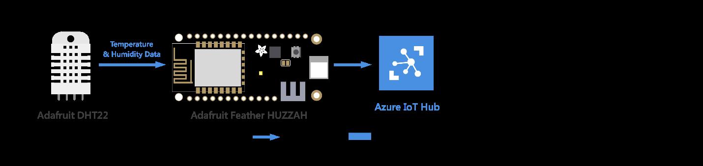 ESP8266 to cloud - Connect Feather HUZZAH ESP8266 to Azure