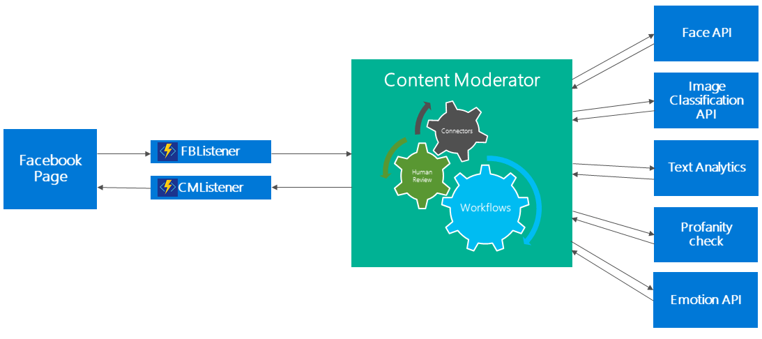 Facebook content moderation with azure content moderator microsoft facebook post moderation ccuart Image collections