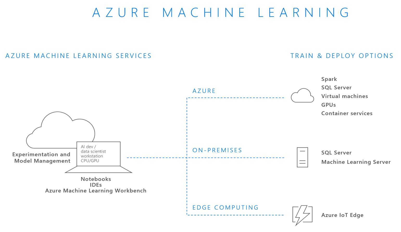 What is azure machine learning microsoft docs azure machine learning concepts ccuart Images