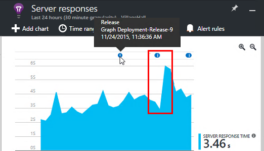 Release annotations for Application Insights | Microsoft Docs