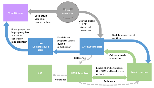 Extensible control programming reference finance operations extensibilityarchitecture ccuart Choice Image