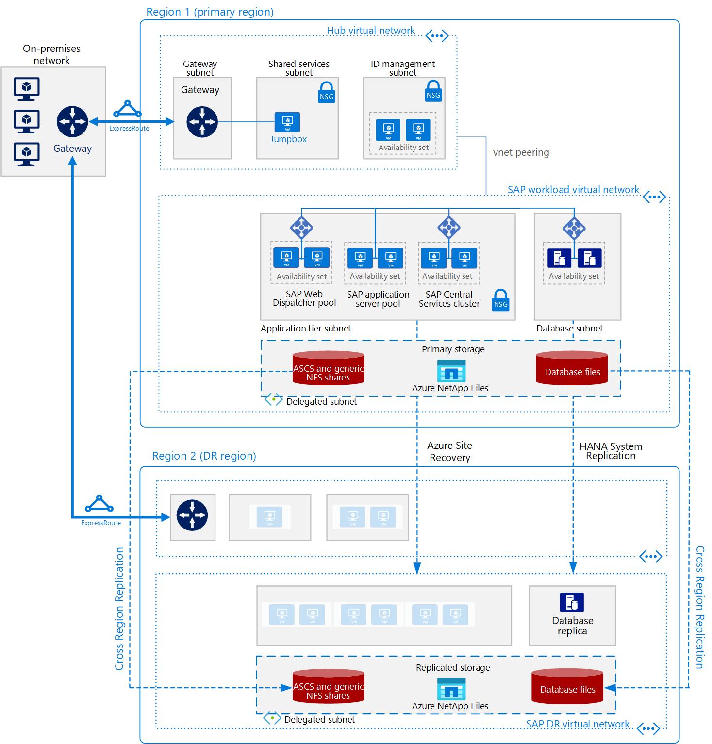 Sap S 4hana For Linux Virtual Machines On Azure Azure
