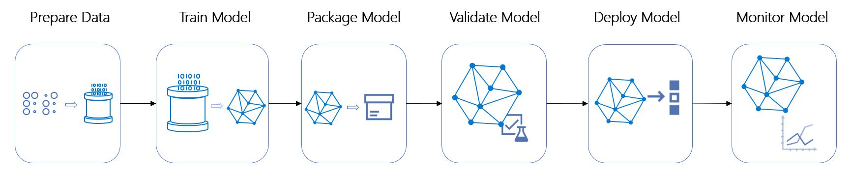 Pipeline di Machine Learning in Azure Machine Learning