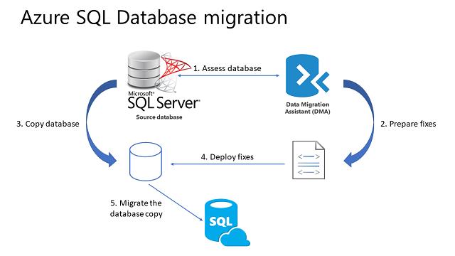 Migrazione Di Un Database Sql Server Al Database Sql Di