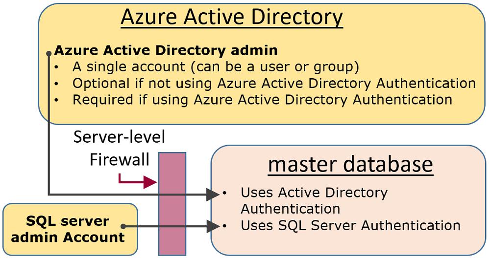 Account di accesso e utenti sql di azure microsoft docs - Porta sql server ...