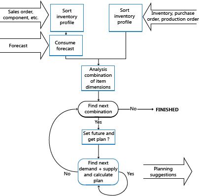 datazione profili database