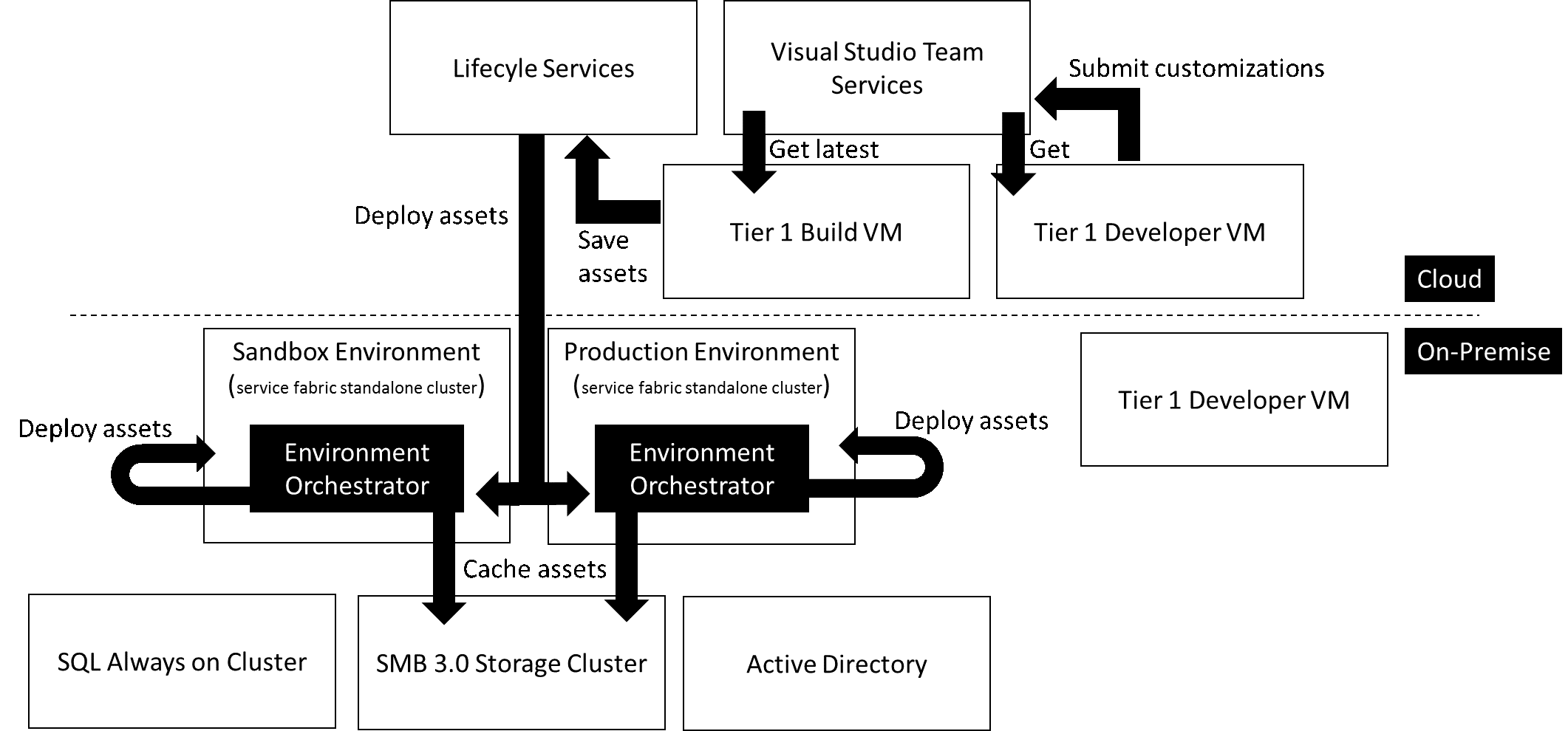 on-premises deployment option