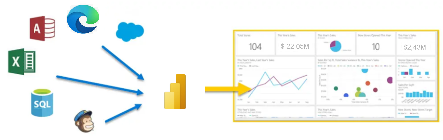 Uso di altri dati in Power BI