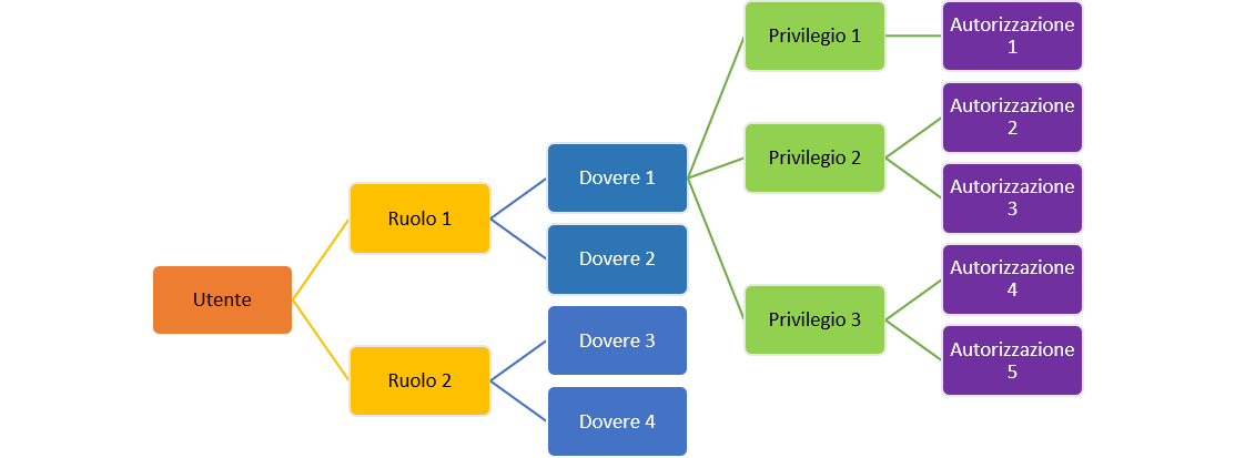 This flow shows the hierarchy of security in Finance and Operations apps from role to duty to privilege to permission.